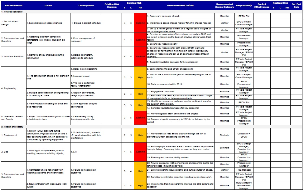 risk assessment in project management pdf