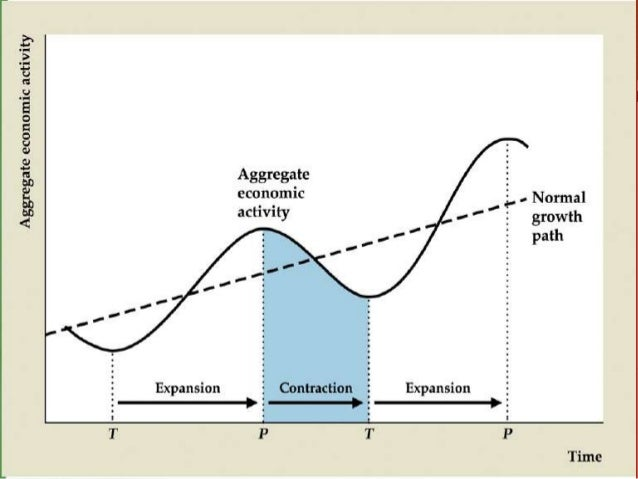 business cycle in economics pdf