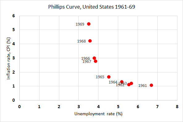 relationship between inflation and unemployment pdf
