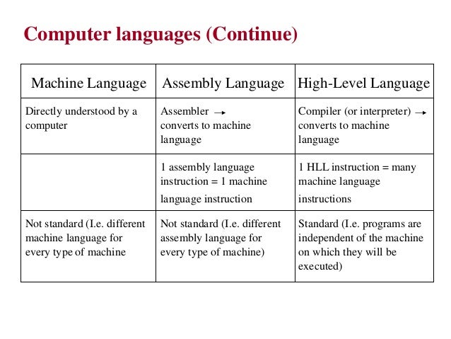 different levels of programming languages pdf